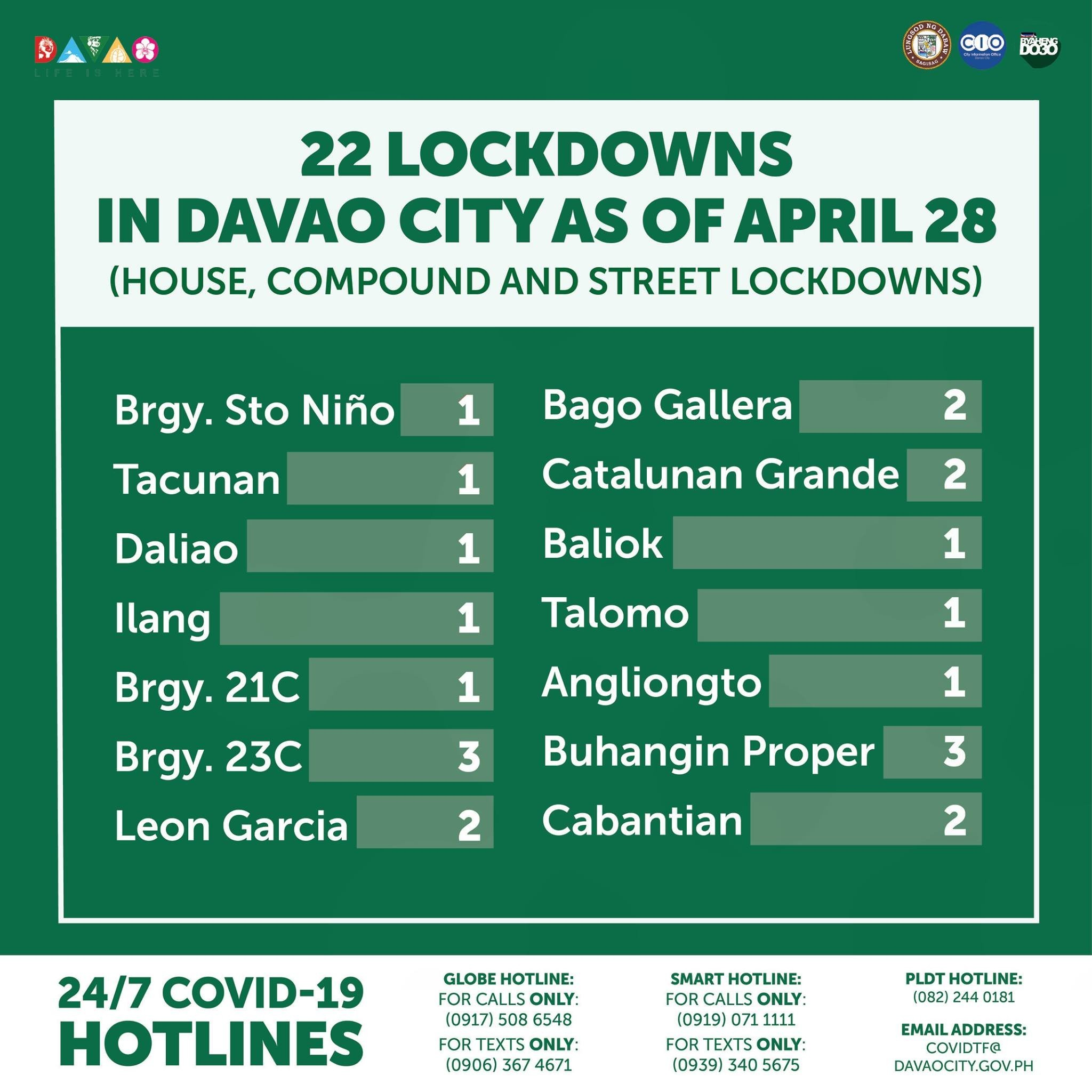 22 LOCKDOWNS IN DAVAO CITY AS OF APRIL 28 (House, compound and street lockdowns)